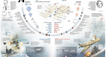 Ataque al HMS Invincible: El destino del último Exocet