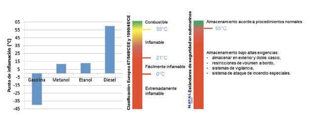 Figura 1 Comportamiento de los combustibles versus temperatura de inamación