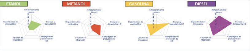 Figura 4 Evaluación de combustibles