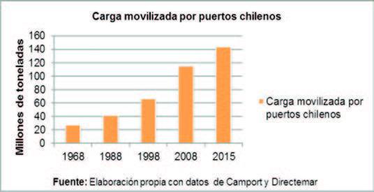 Carga movilizada por puertos chilenos período 1968-2015.