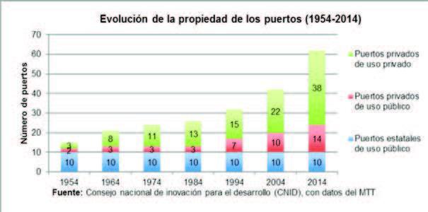 Figura 2: Evolución de la propiedad de los puertos entre 1954 – 2014.