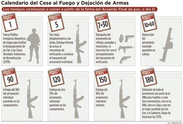 Calendario inicial de los 180 días del proceso de paz en Colombia