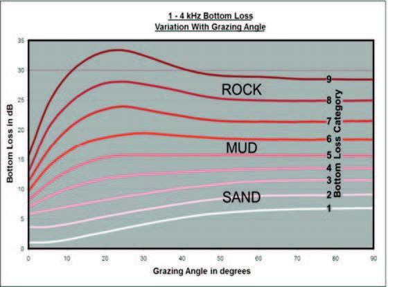 Diferencia en pérdidas de propagación de sonidos con diferentes tipos de fondo y diferentes ángulos de incidencia en un rango de frecuencias