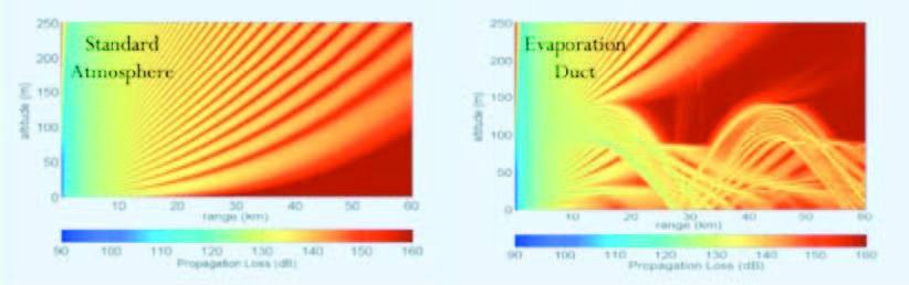 Pérdida de propagación de ondas electromagnéticas en condición normal y con ducto de evaporación superficial.