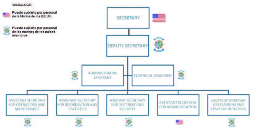 Organización de la Secretaría IANTN