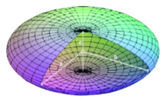 Elipsoide: Figura geométrica que se genera al hacer rotar una elipse sobre uno de sus ejes.