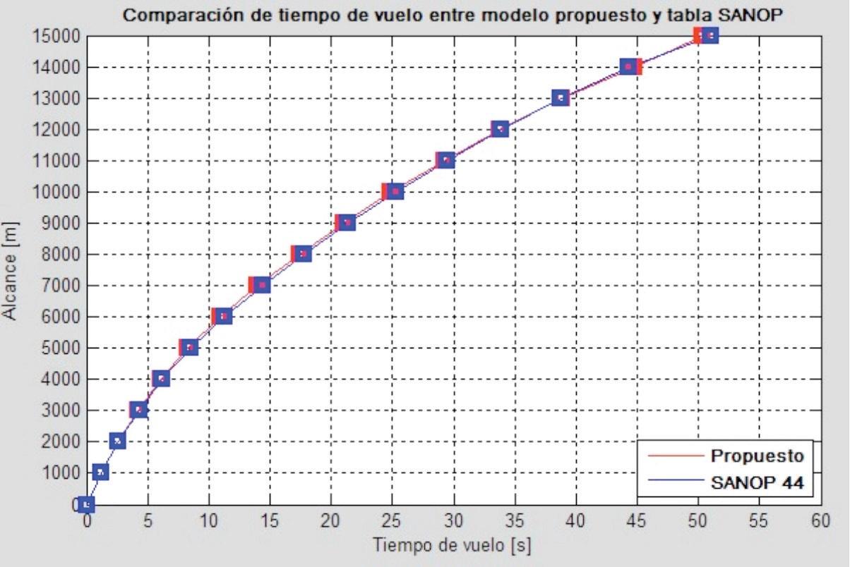 Diseño de Tablas de Tiro Utilizando el Modelo Modificado de Masa ...
